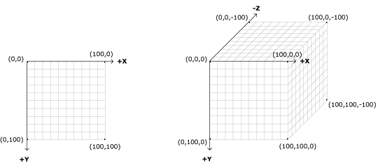 Processing Coordinates 2D and 3D